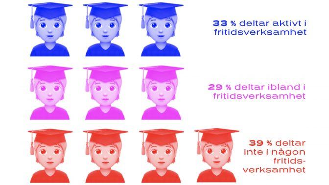 Undersökning: över en tredjedel av studerande deltar inte i någon fritidsverksamhet