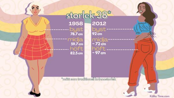 Tabell som jämför storlek 38 år 1958 och 2012.